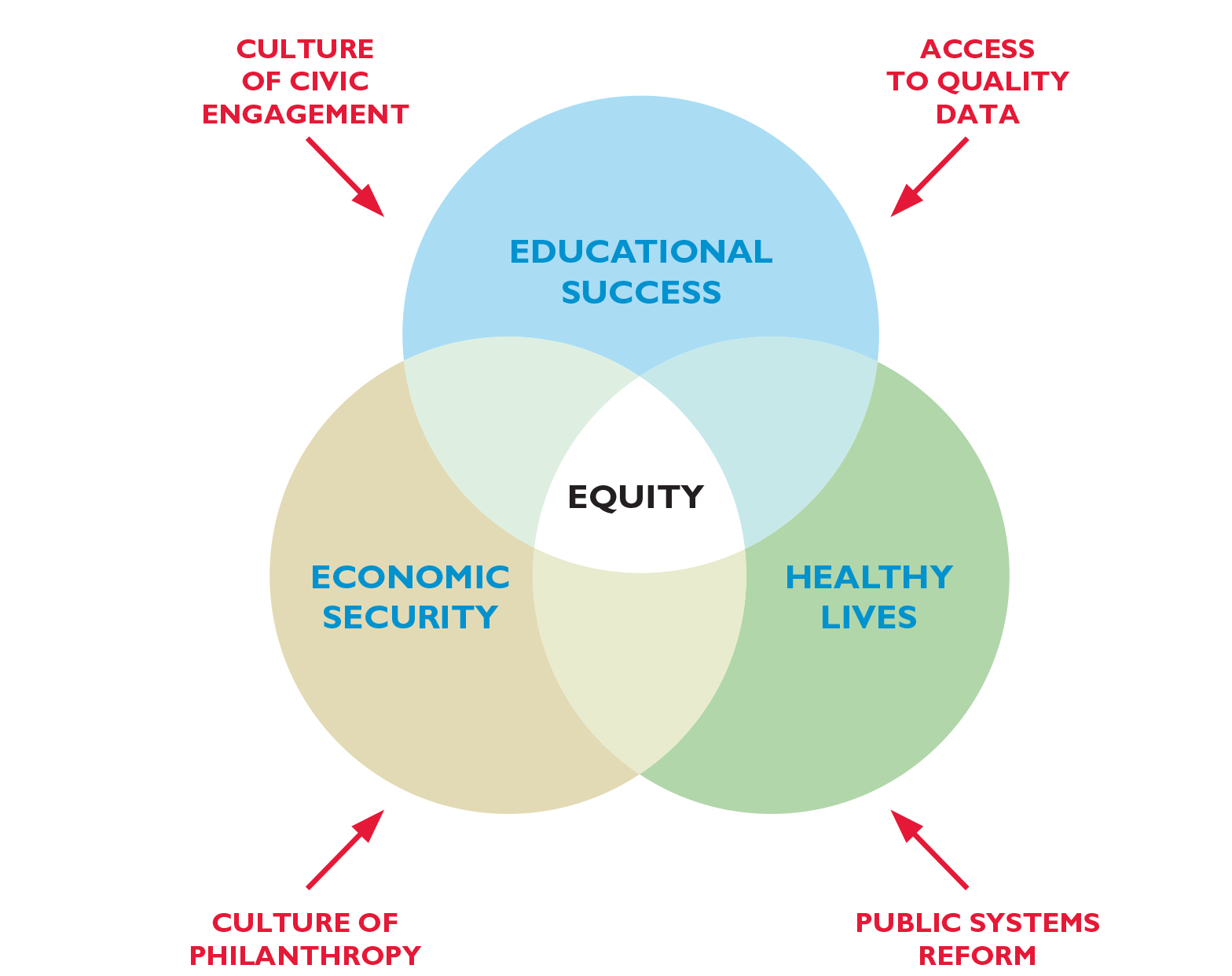 Venn diagram of Foundation strategy
