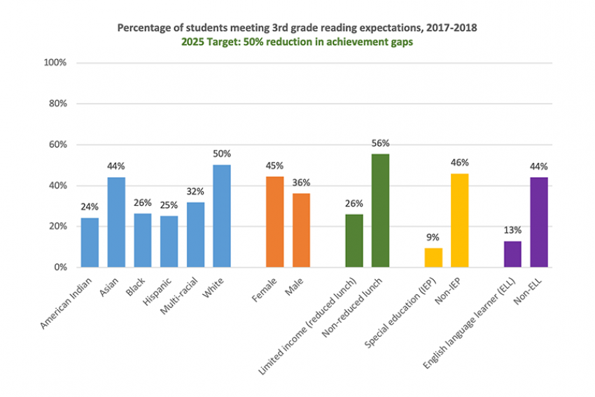 2025 target: 50% reduction in achievement gaps