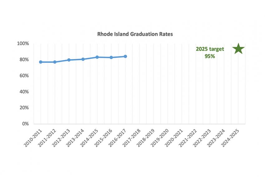 Rhode Island graduation rates