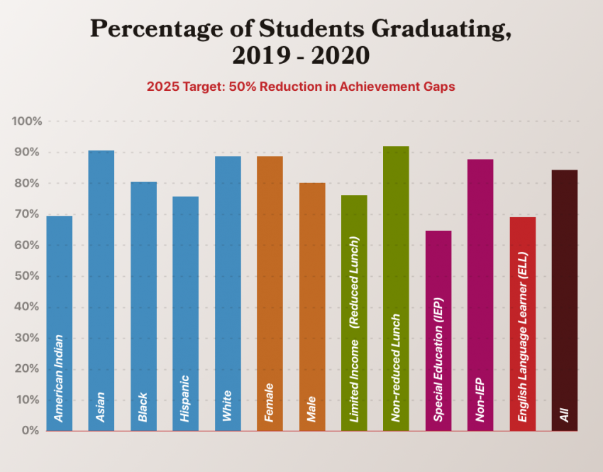 Graduation rates by subgroup