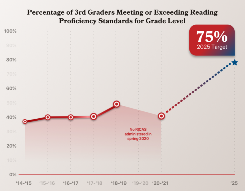 Percentage of 3rd graders proficient in reading