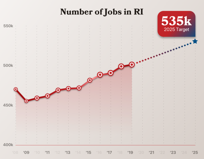 Net new jobs chart