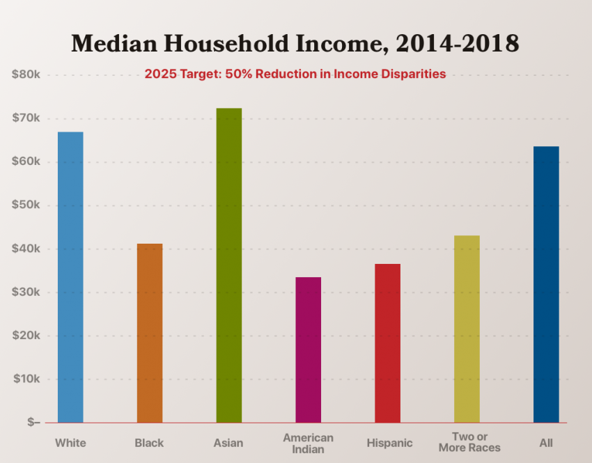 2025 target: 50% reduction in income disparities