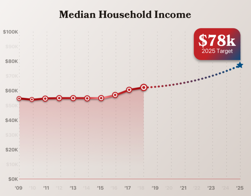 Median household chart
