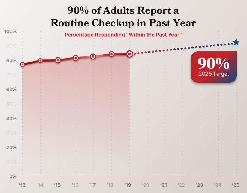 % of adults reporting a routine check up