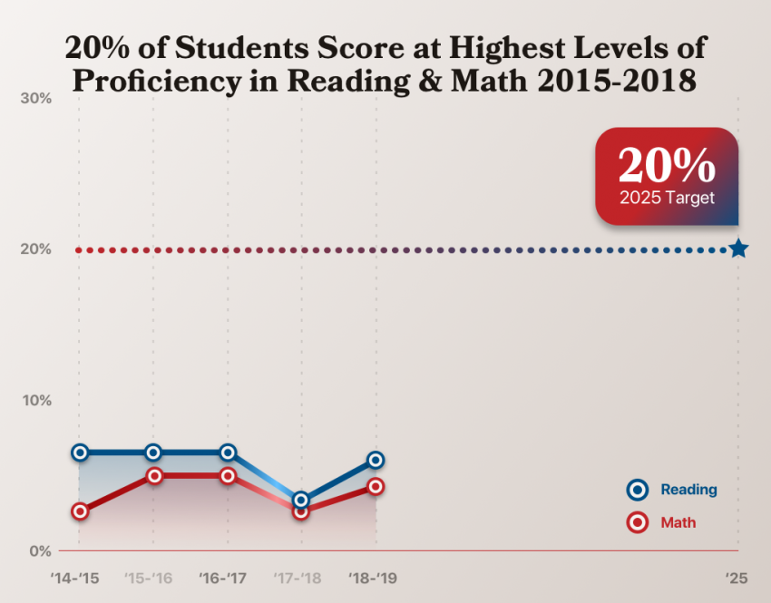 Percentage of students exceeding grade level expectations
