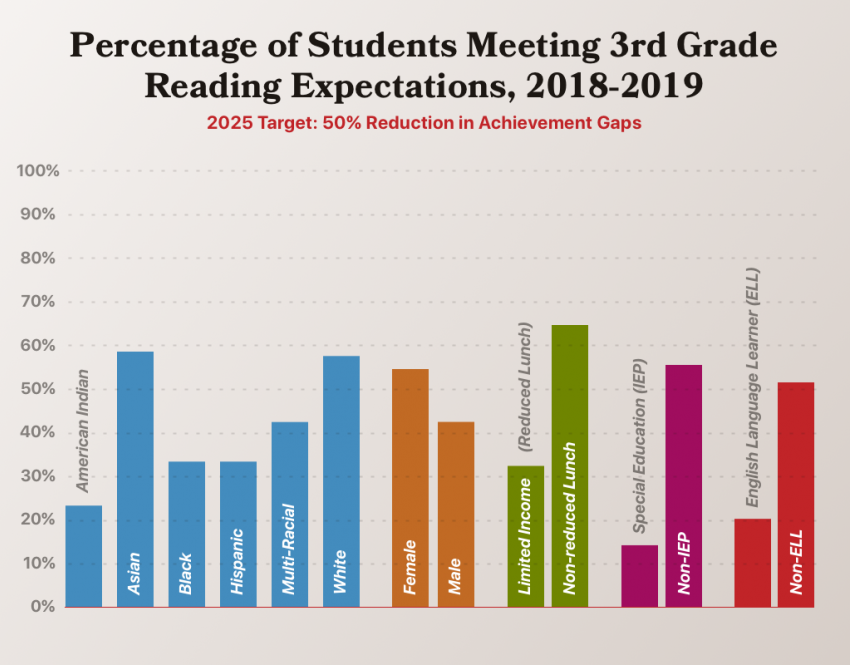 2025 target: 50% reduction in achievement gaps