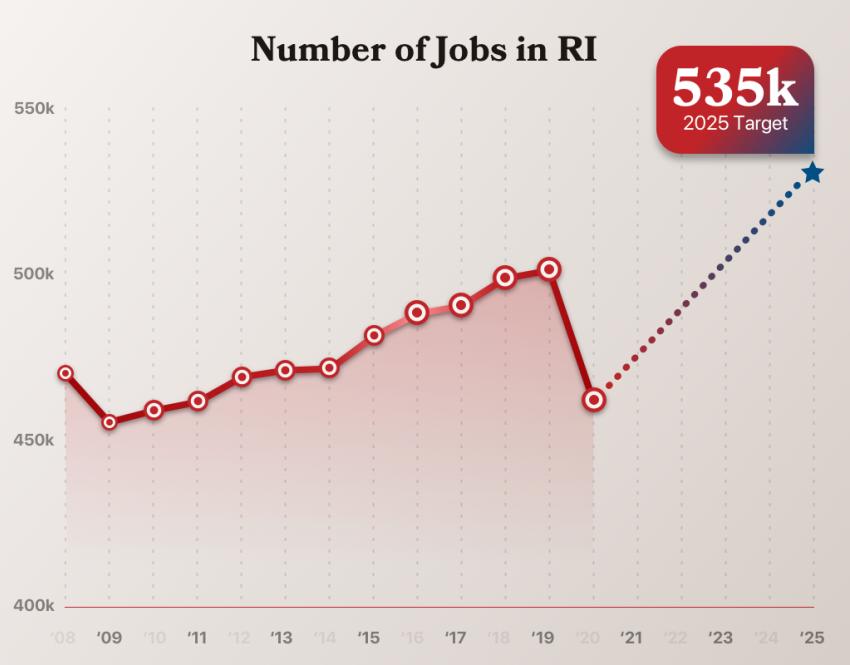 Net new jobs chart