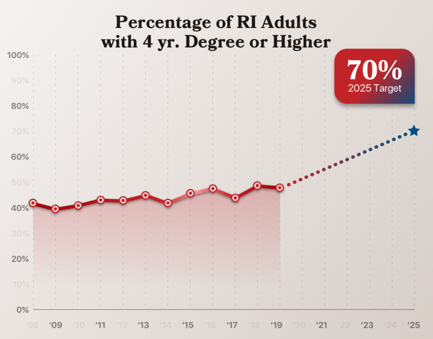 Percentage of RI adults with a 4-year degree or higher