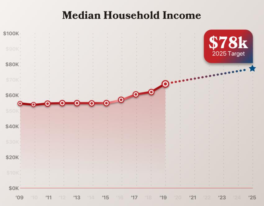 Median household chart