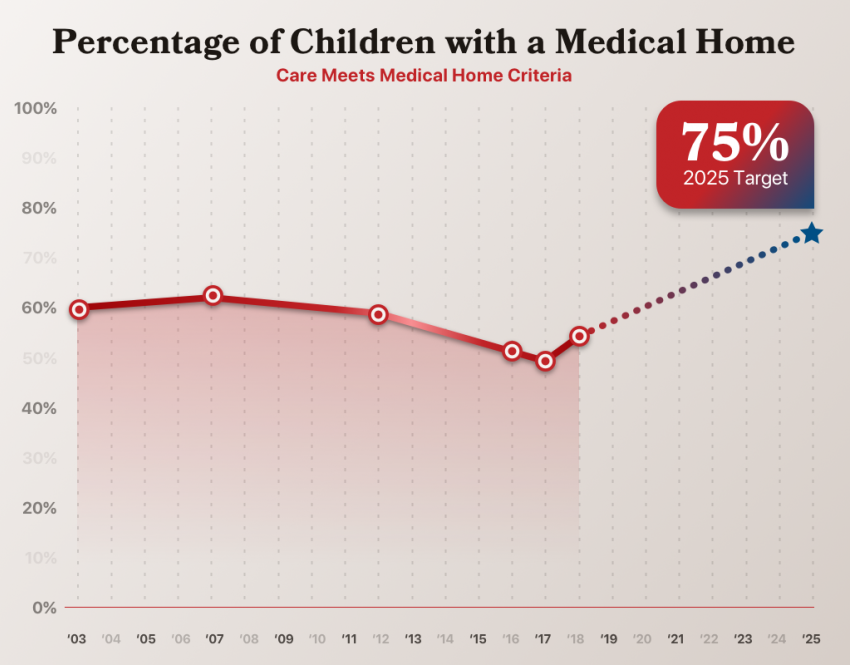 % of children with a medical home