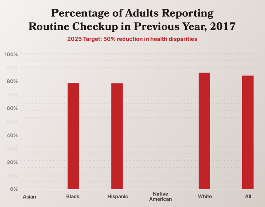 50% reduction in health disparities measured by routine care