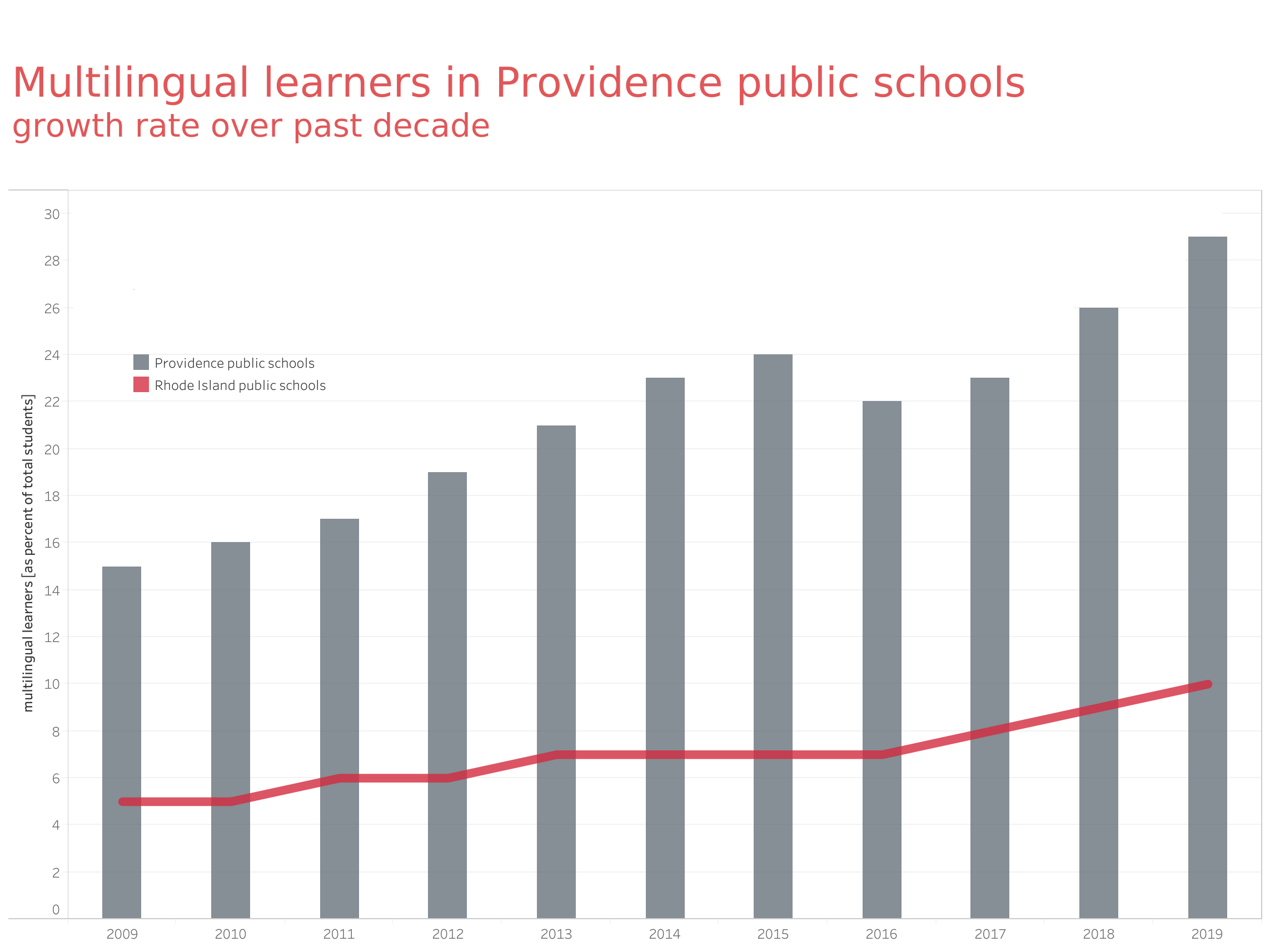 Multi language learners in Providence Public Schools